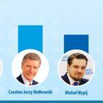 Będzie druga tura w wyborach na prezydenta Olsztyna! Znamy oficjalne wyniki
