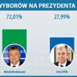 Witold Wróblewski ponownie został prezydentem Elbląga