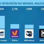 Partia Jarosława Kaczyńskiego bezkonkurencyjna na Warmii, Mazurach i Podlasiu